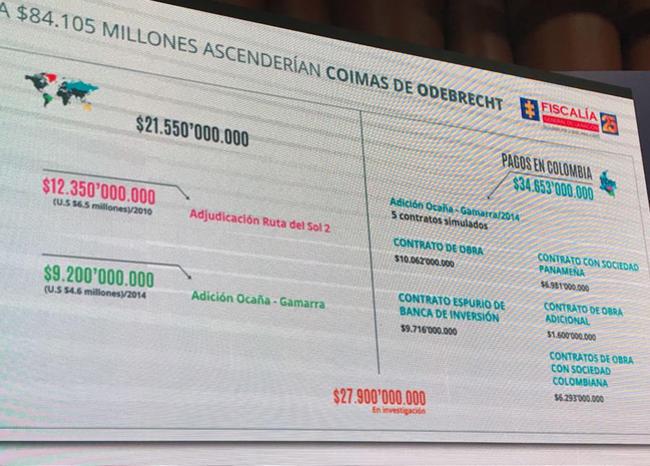 Odebrecht pagó sobornos en Colombia por 84 mil millones de pesos